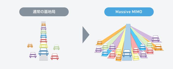 ワイモバイルの通信技術「Massive MIMO」の説明図_道路に例えると分かりやすい