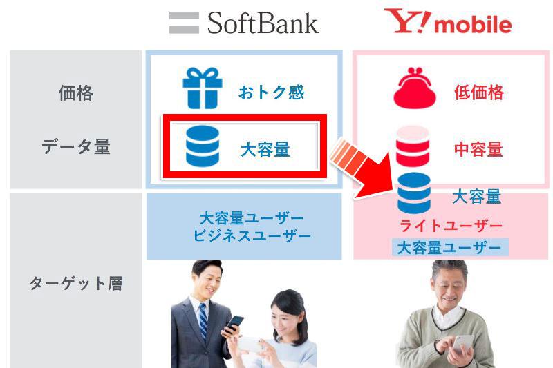 Softbankとワイモバイルの棲み分け_変化後