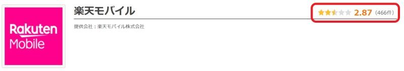 価格ドットコムに記載されている楽天モバイル利用者の総合評価:2.87ポイント