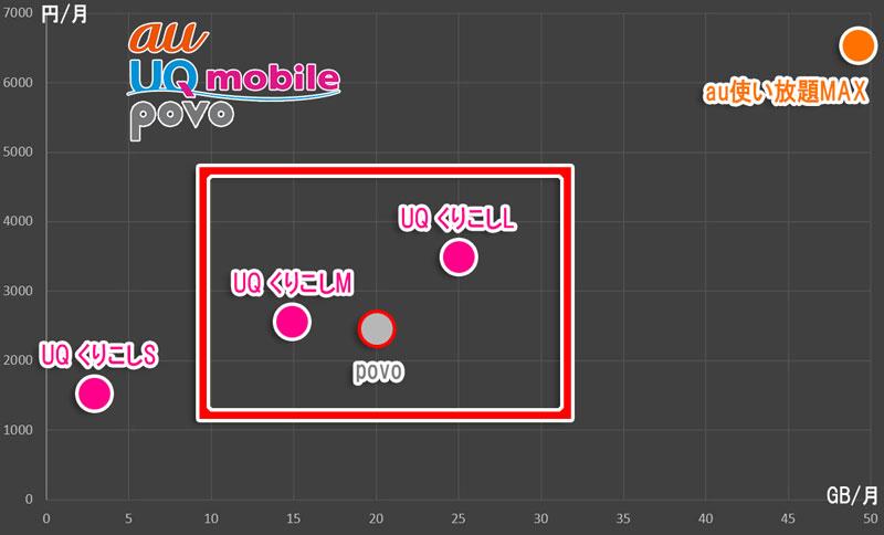 auの「使い放題MAX」と「povo」とUQ「くりこしSML」の位置づけ_くりこしMとLがpovoに食われている