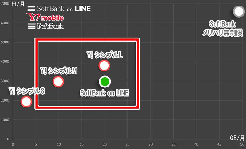 ソフトバンクの「メリハリ無制限」と「SoftBank-on-LINE」とY!の「シンプルSML」の位置づけ_シンプルMとLがソフバンonLINEに食われている