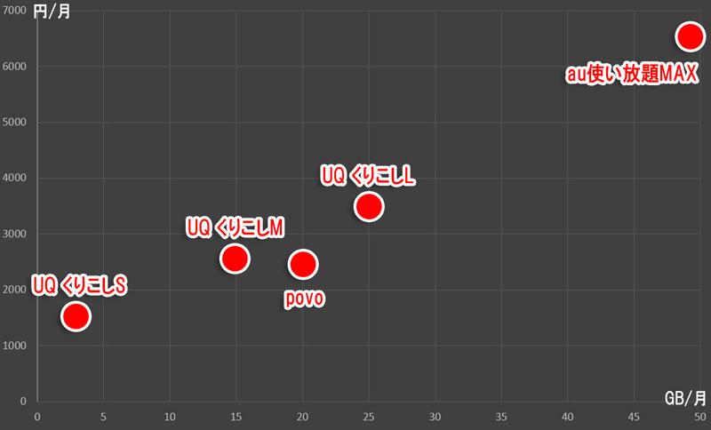 au「使い放題MAX」と「povo」とUQモバイル「くりこしSML」の位置づけマップ