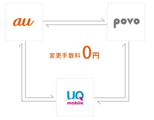 auとpovoとUQモバイル間での乗りかえ(変更)手数料は無料