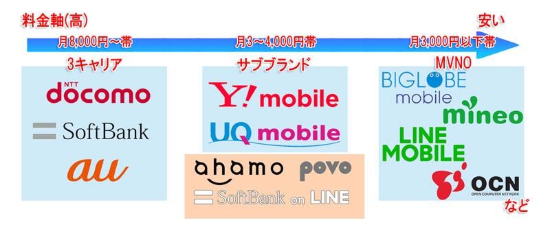 位置づけマップ2021:キャリアサブブランドmvnoに「ahamo」「povo」「softbank-on-line」が追加に
