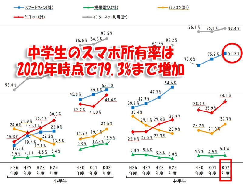 中学生のスマホ所持率は2020年時点で79.3%まで増加_2020年度(令和2年)の小中学生のスマホ所有率(内閣府発表の統計情報)