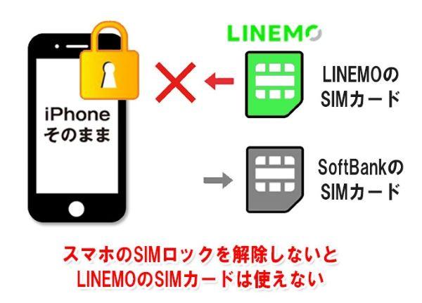 ソフトバンクで購入したスマホのSIMロックを解除しないと、LINEMOのSIMカードは使えない
