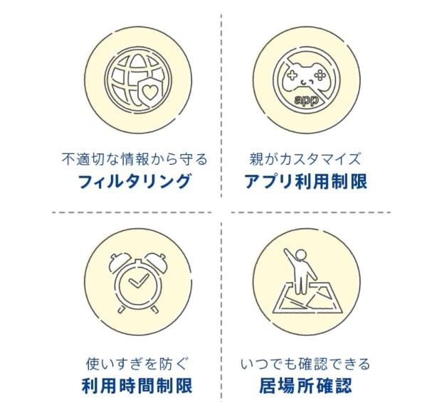TONEモバイルの子供見守りの基本4機能