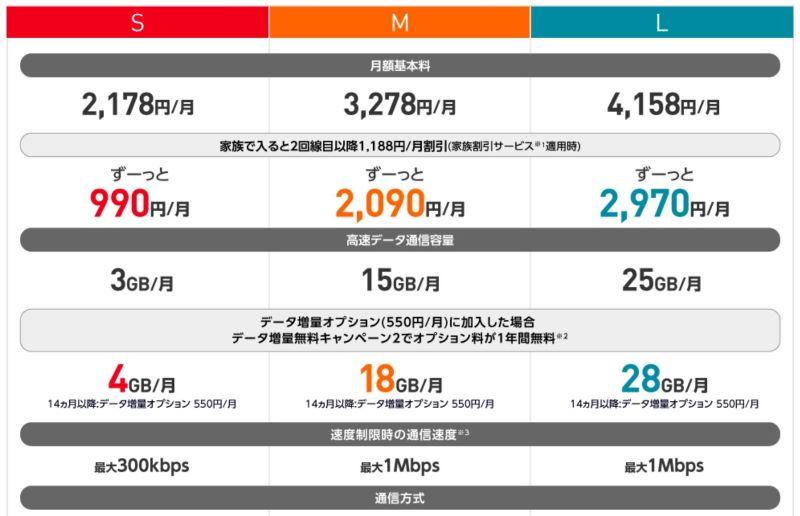 ワイモバイルの料金プラン「シンプルSML」の料金と高速通信容量の一覧表