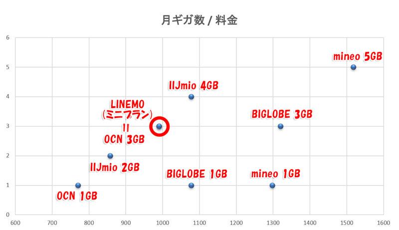 LINEMOのミニプラン-VS-主要MVNOの軽量プラン-料金とギガ数のポジションマップ