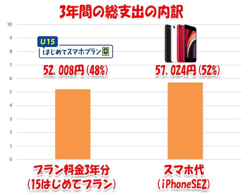 iPhoneSE+はじめてスマホプラン3年総額の内訳