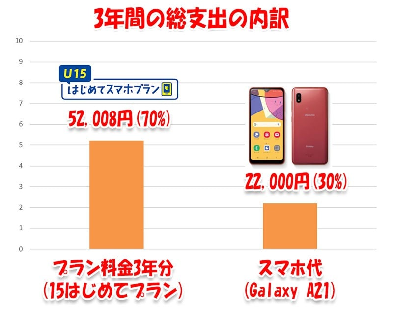 Galaxy-A21+はじめてスマホプラン3年総額の内訳