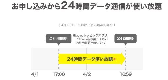 データ使い放題24時間の説明図