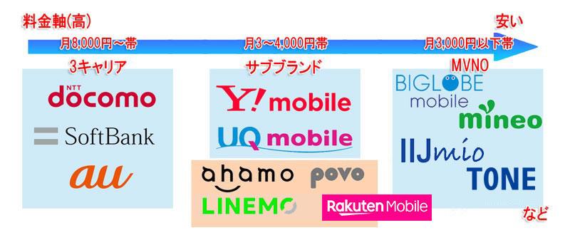 位置づけマップ2021:キャリアサブブランドmvnoに「ahamo」「povo」「softbank-on-line」が追加に_2021後半Ver2