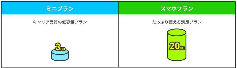 LINEMOで選べる2つのプラン