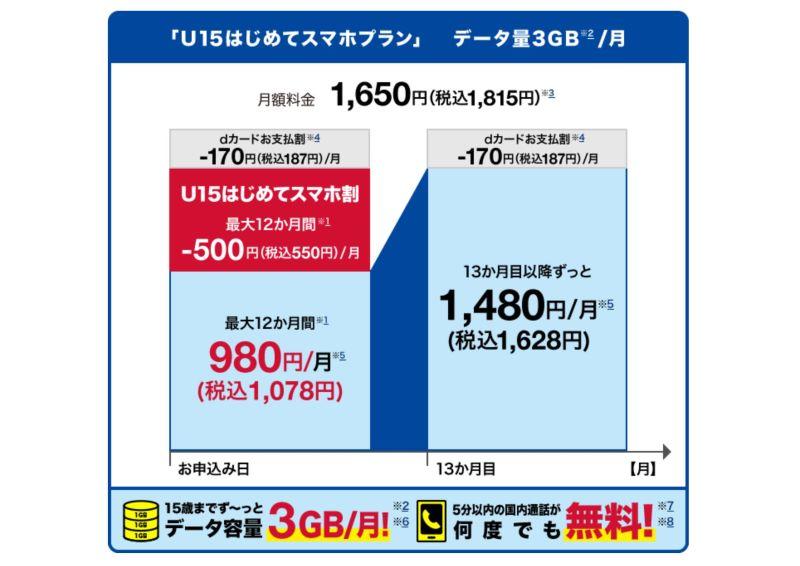 U15はじめてスマホプランの1年目と2年目の料金推移の図解