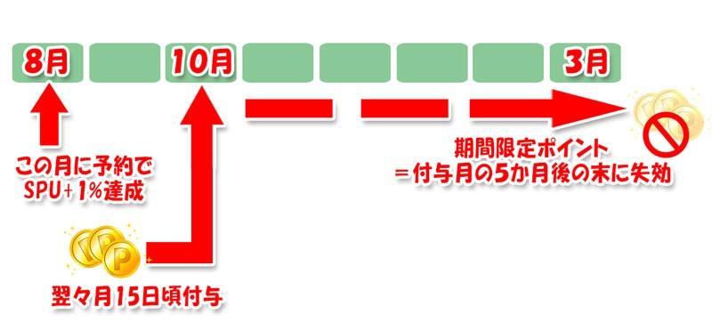 期間限定楽天ポイント付与のタイミング&有効期限の説明図