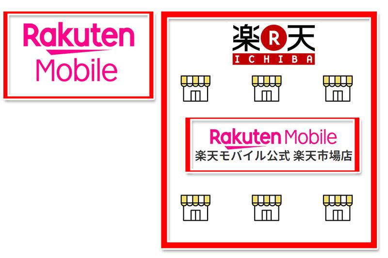 楽天モバイル公式ショップと楽天モバイル楽天市場店の違い