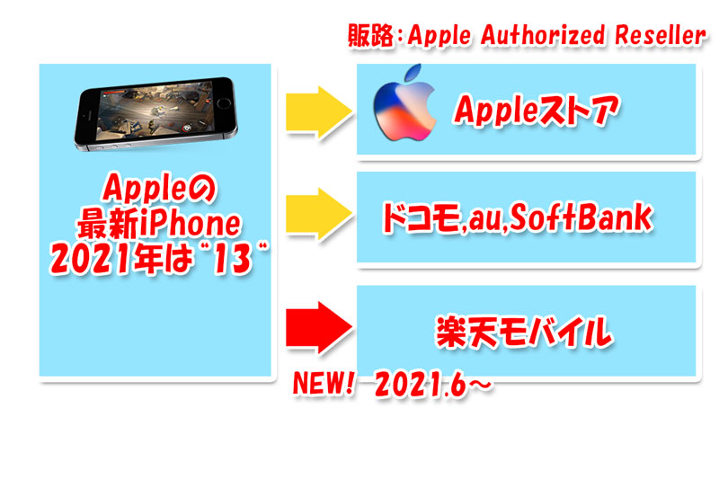 楽天モバイルも2021年6月にApple-Authorized-Resellerになったので最新iPhoneが販売できるように